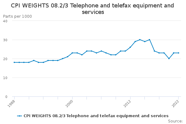 CPI WEIGHTS 08.2/3 Telephone and telefax equipment and services