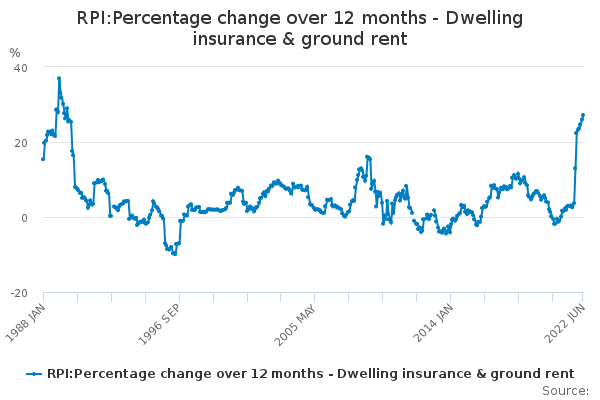 RPI:Percentage change over 12 months - Dwelling insurance & ground rent