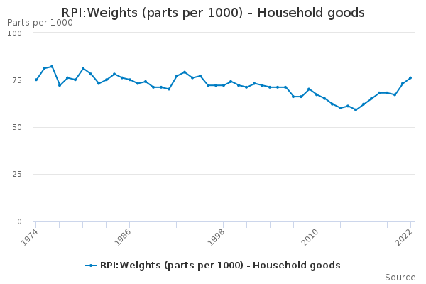 RPI:Weights (parts per 1000) - Household goods