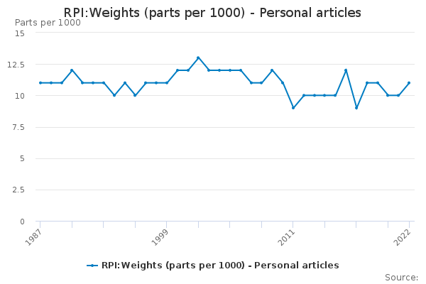 RPI:Weights (parts per 1000) - Personal articles