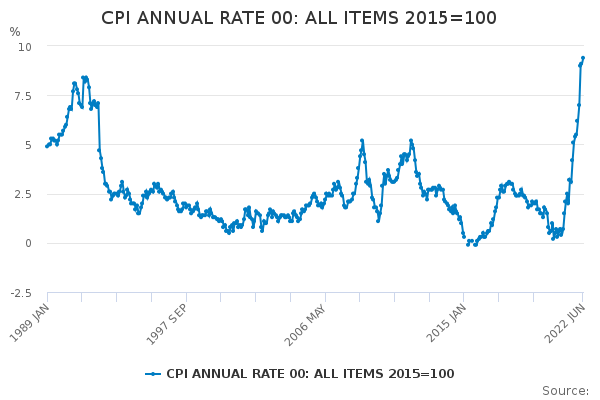 CPI ANNUAL RATE 00: ALL ITEMS 2015=100