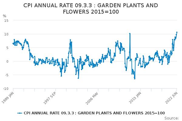CPI ANNUAL RATE 09.3.3 : GARDEN PLANTS AND FLOWERS 2015=100