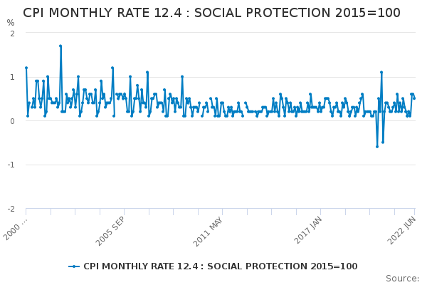 CPI MONTHLY RATE 12.4 : SOCIAL PROTECTION 2015=100