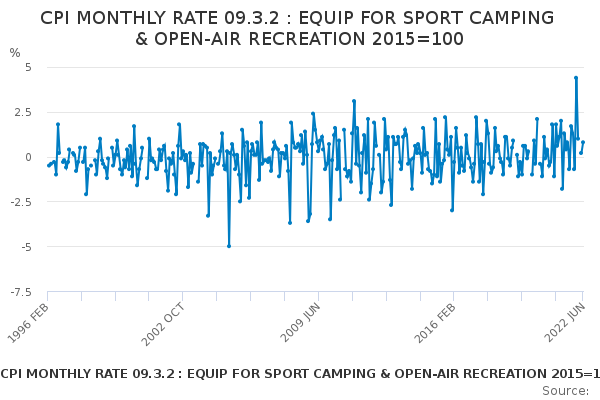 CPI MONTHLY RATE 09.3.2 : EQUIP FOR SPORT CAMPING & OPEN-AIR RECREATION 2015=100