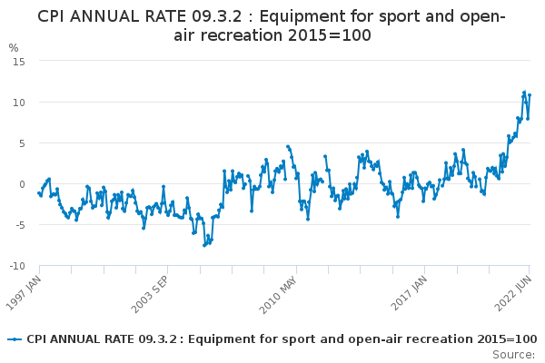 CPI ANNUAL RATE 09.3.2 : Equipment for sport and open-air recreation 2015=100