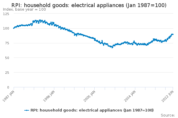 RPI: household goods: electrical appliances (Jan 1987=100)