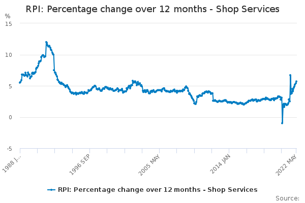 RPI: Percentage change over 12 months - Shop Services