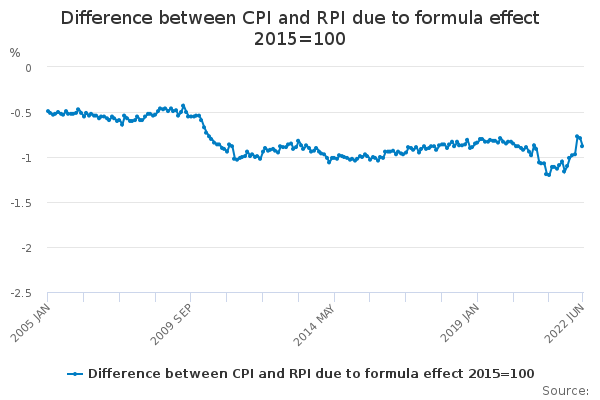 Difference between CPI and RPI due to formula effect 2015=100