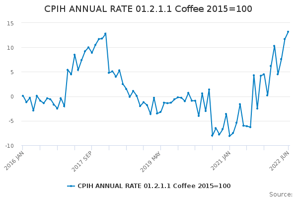 CPIH ANNUAL RATE 01.2.1.1 Coffee 2015=100