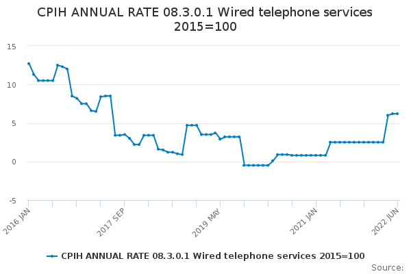 CPIH ANNUAL RATE 08.3.0.1 Wired telephone services 2015=100
