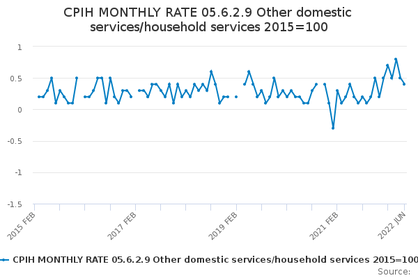 CPIH MONTHLY RATE 05.6.2.9 Other domestic services/household services 2015=100