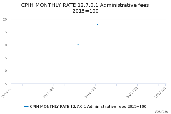 CPIH MONTHLY RATE 12.7.0.1 Administrative fees 2015=100