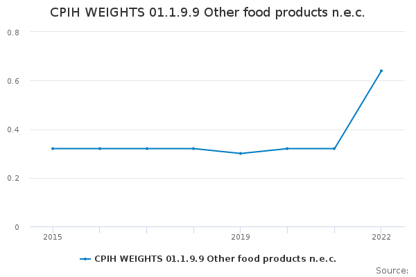 CPIH WEIGHTS 01.1.9.9 Other food products n.e.c.
