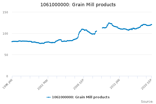 1061000000: Grain Mill products