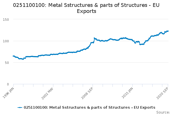 0251100100: Metal Sstructures & parts of Structures - EU Exports