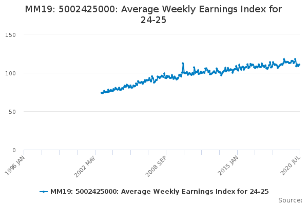 MM19: 5002425000: Average Weekly Earnings Index for 24-25