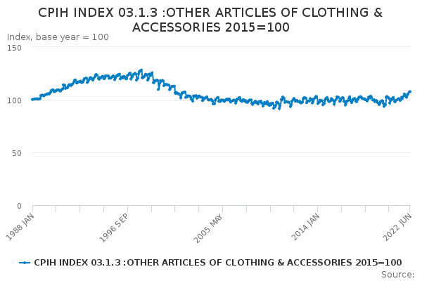 CPIH INDEX 03.1.3 :OTHER ARTICLES OF CLOTHING & ACCESSORIES 2015=100
