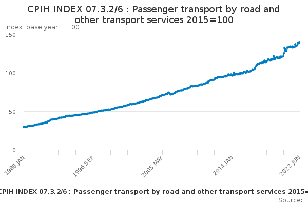 CPIH INDEX 07.3.2/6 : Passenger transport by road and other transport services 2015=100