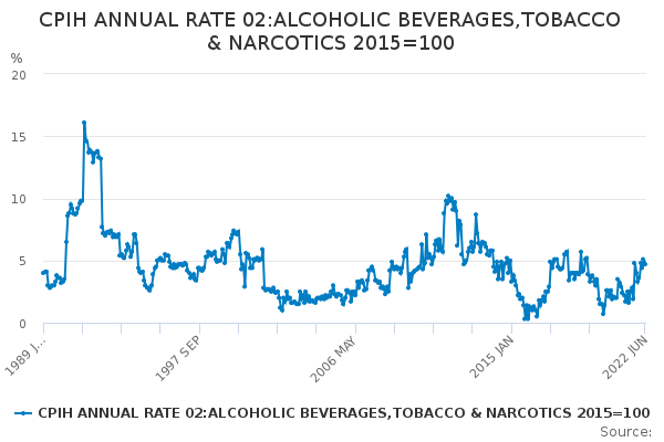 CPIH ANNUAL RATE 02:ALCOHOLIC BEVERAGES,TOBACCO & NARCOTICS 2015=100