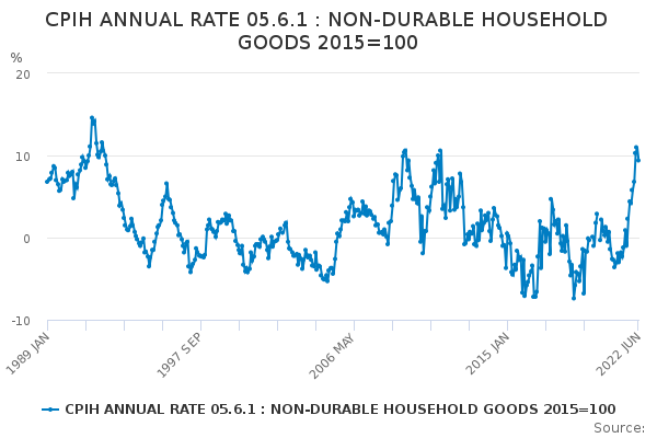 CPIH ANNUAL RATE 05.6.1 : NON-DURABLE HOUSEHOLD GOODS 2015=100