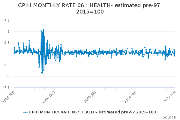 CPIH MONTHLY RATE 06 : HEALTH- estimated pre-97 2015=100