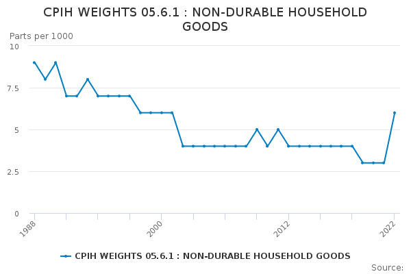 CPIH WEIGHTS 05.6.1 : NON-DURABLE HOUSEHOLD GOODS