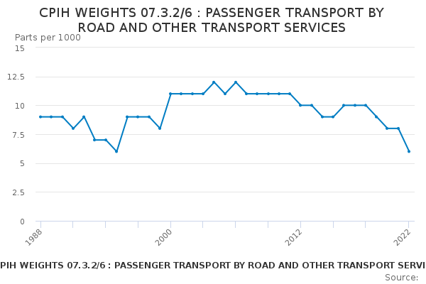 CPIH WEIGHTS 07.3.2/6 : PASSENGER TRANSPORT BY ROAD AND OTHER TRANSPORT SERVICES