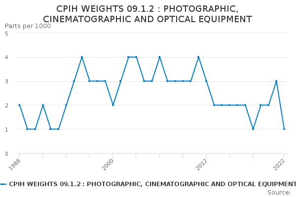 CPIH WEIGHTS 09.1.2 : PHOTOGRAPHIC, CINEMATOGRAPHIC AND OPTICAL EQUIPMENT