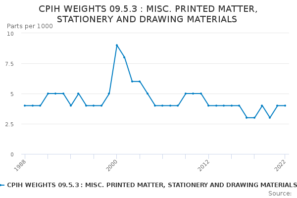 CPIH WEIGHTS 09.5.3 : MISC. PRINTED MATTER, STATIONERY AND DRAWING MATERIALS