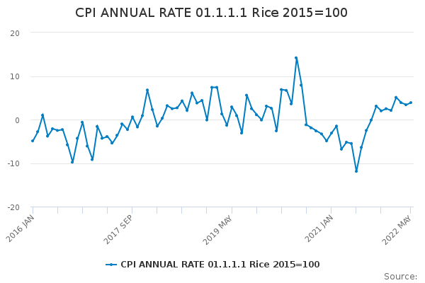CPI ANNUAL RATE 01.1.1.1 Rice 2015=100