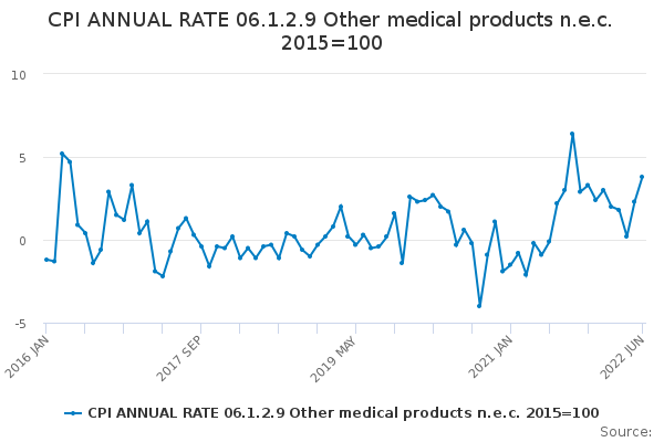 CPI ANNUAL RATE 06.1.2.9 Other medical products n.e.c. 2015=100