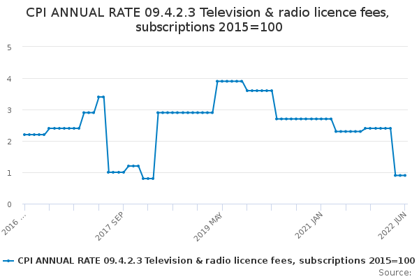 CPI ANNUAL RATE 09.4.2.3 Television & radio licence fees, subscriptions 2015=100