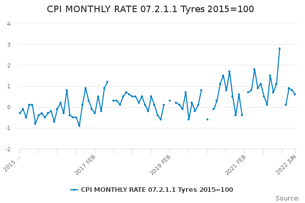 CPI MONTHLY RATE 07.2.1.1 Tyres 2015=100