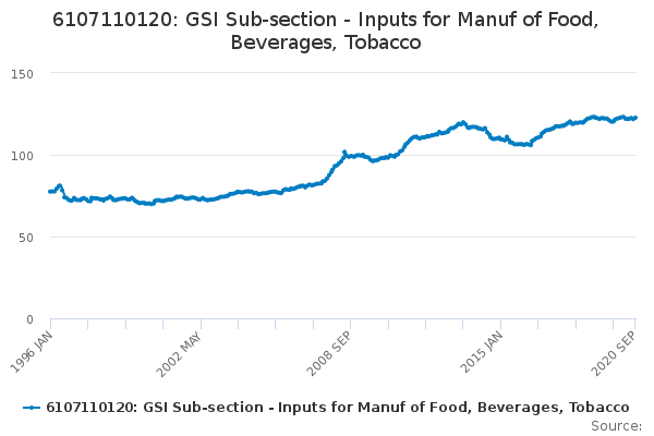 6107110120: GSI Sub-section - Inputs for Manuf of Food, Beverages, Tobacco