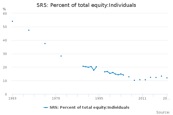 SRS: Percent of total equity:Individuals