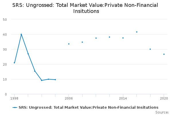 SRS: Ungrossed: Total Market Value:Private Non-Financial Insitutions