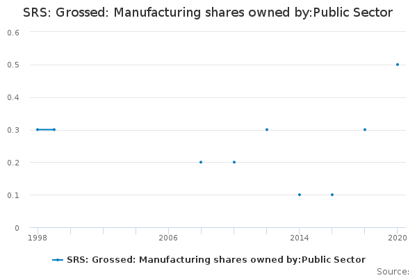 SRS: Grossed: Manufacturing shares owned by:Public Sector