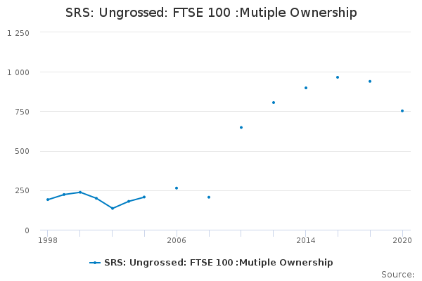 SRS: Ungrossed: FTSE 100 :Mutiple Ownership