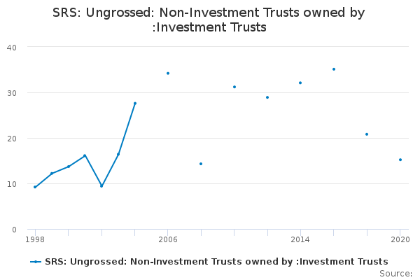 SRS: Ungrossed: Non-Investment Trusts owned by :Investment Trusts