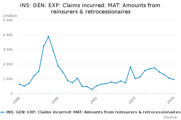 INS: GEN: EXP: Claims incurred: MAT: Amounts from reinsurers & retrocessionaires