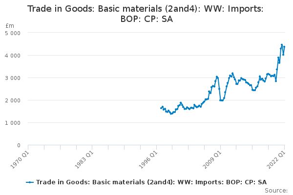 Trade in Goods: Basic materials (2and4): WW: Imports: BOP: CP: SA