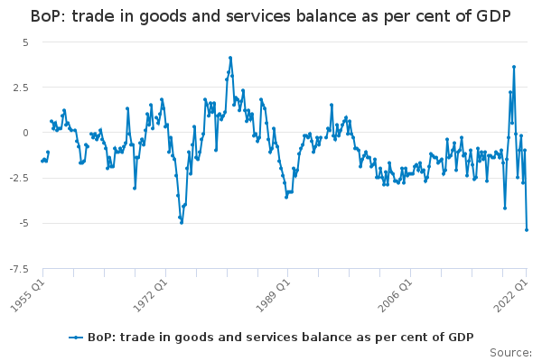 BoP: trade in goods and services balance as per cent of GDP