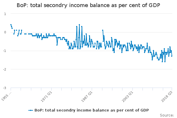 BoP: total secondry income balance as per cent of GDP