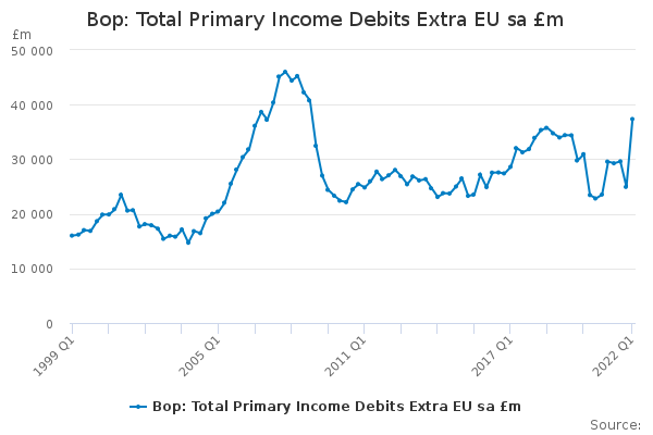Bop: Total Primary Income Debits Extra EU sa £m