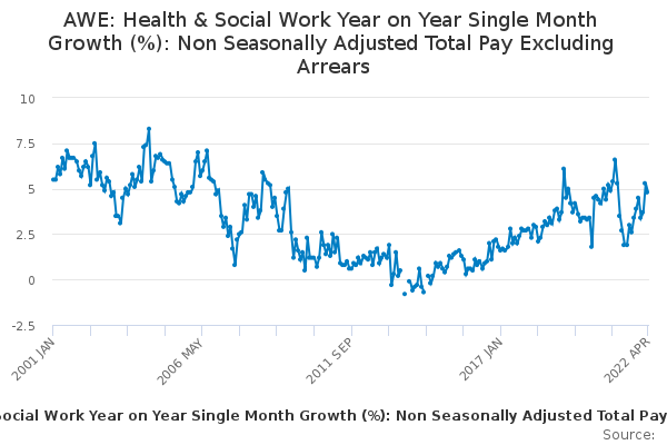 AWE: Health & Social Work Year on Year Single Month Growth (%): Non Seasonally Adjusted Total Pay Excluding Arrears