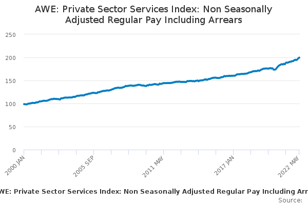 AWE: Private Sector Services Index: Non Seasonally Adjusted Regular Pay Including Arrears