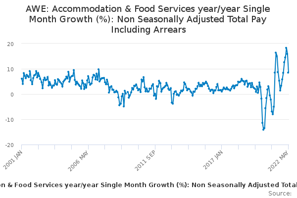 AWE: Accommodation & Food Services year/year Single Month Growth (%): Non Seasonally Adjusted Total Pay Including Arrears