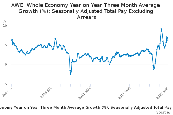 AWE: Whole Economy Year on Year Three Month Average Growth (%): Seasonally Adjusted Total Pay Excluding Arrears