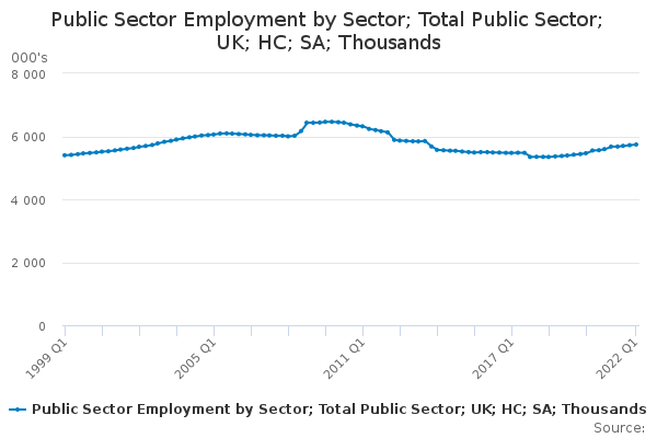 Public Sector Employment by Sector; Total Public Sector; UK; HC; SA; Thousands