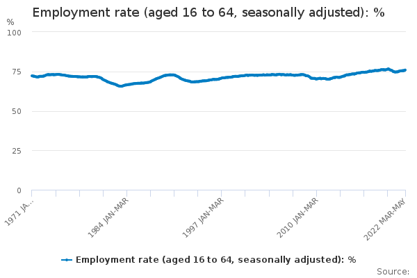 Employment rate (aged 16 to 64, seasonally adjusted)